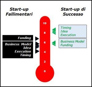 start-up 4